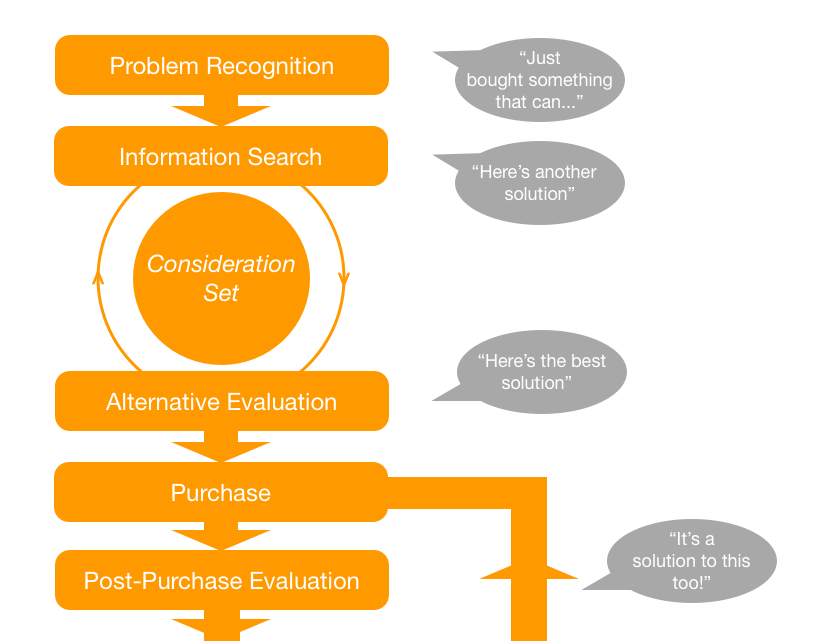 Word of Mouth and the Purchase Decision Process